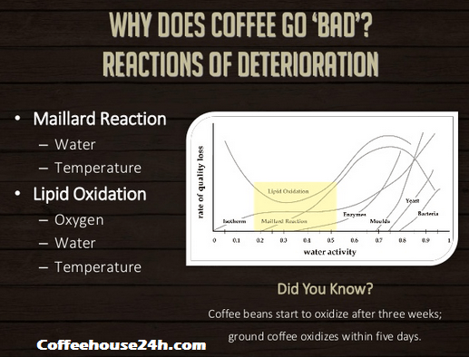 Why is coffee bad for you ?