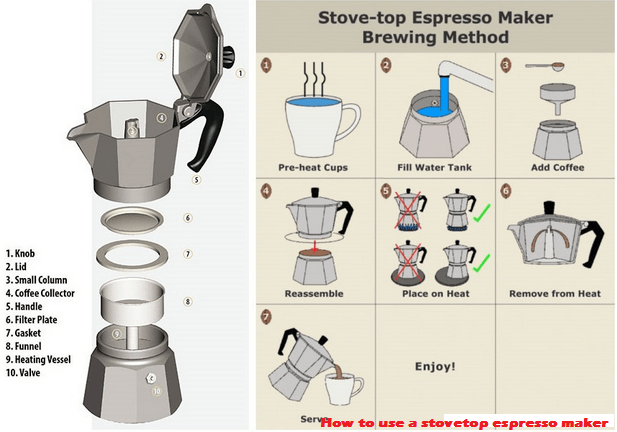 Tips and tricks of coffee machines coffeehouse24h How to make coffee with a coffee maker
